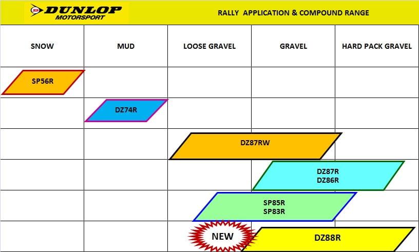 Compound Chart